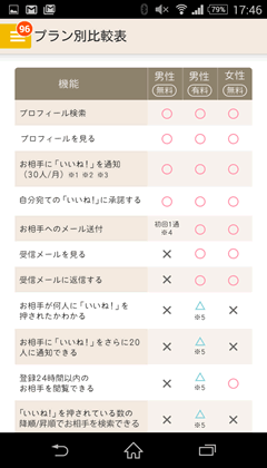DMM恋活 有料会員メリット