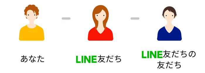 LINEの友だちの友だち